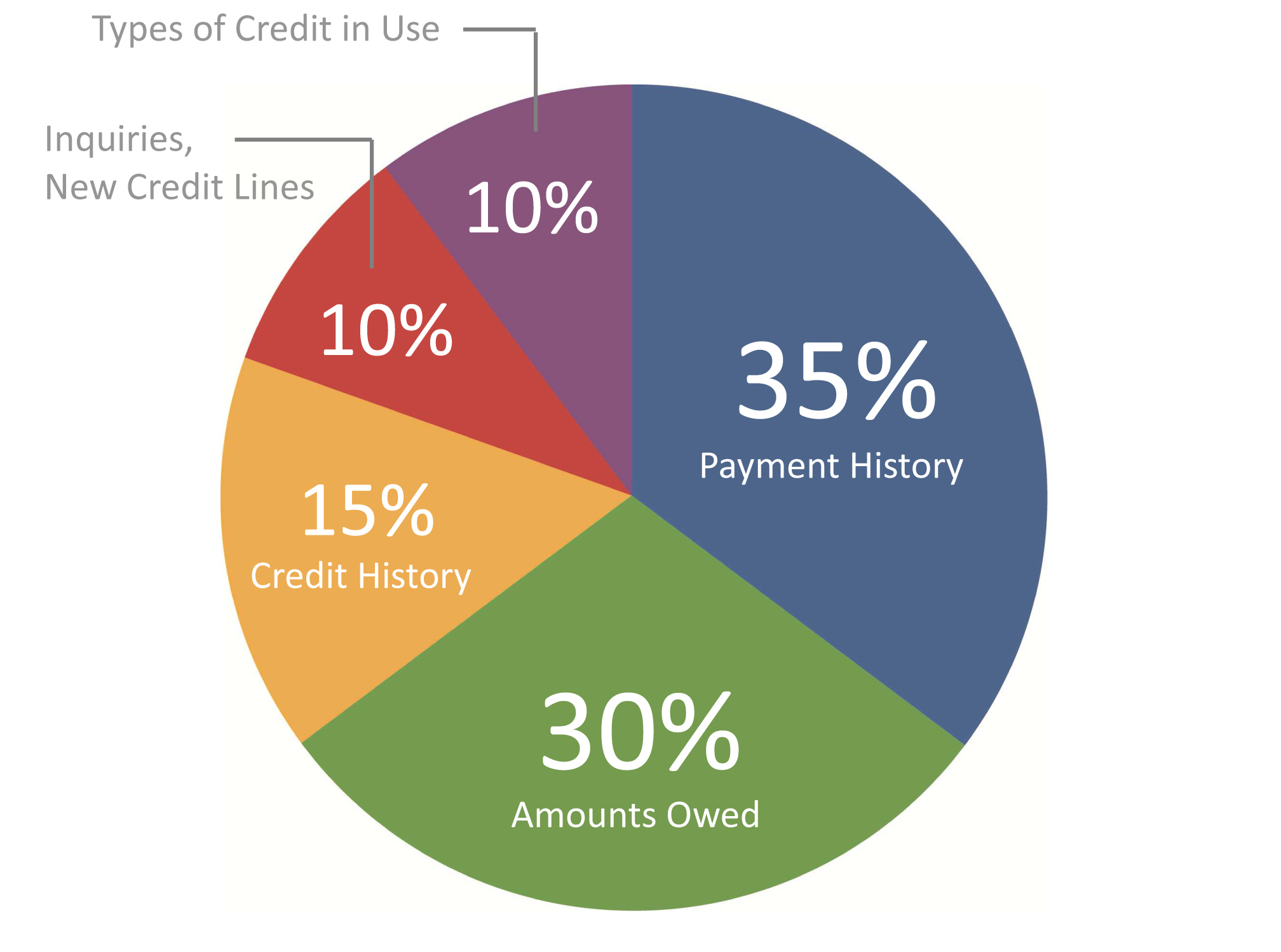 How Is Your Credit Score Calculated   U2013 Your Mortgage Banker